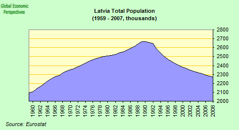 Latvian Women Have The Lowest 101