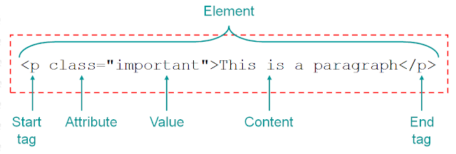 HTML Syntax showing element, attribute and value