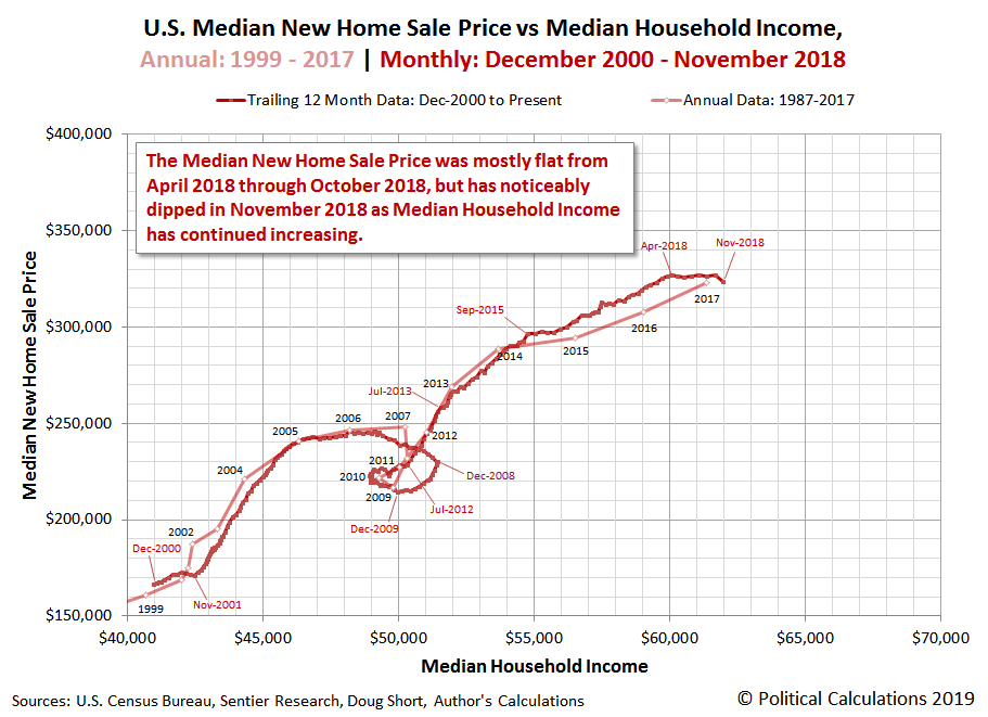 U.S. Median New Home Sale Price vs Median Household Income, Annual: 1999 - 2017 | Monthly: December 2000 - November 2018