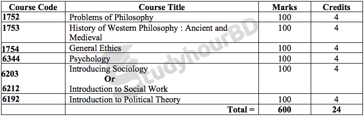 Honours 1st Year Philosophy Book List