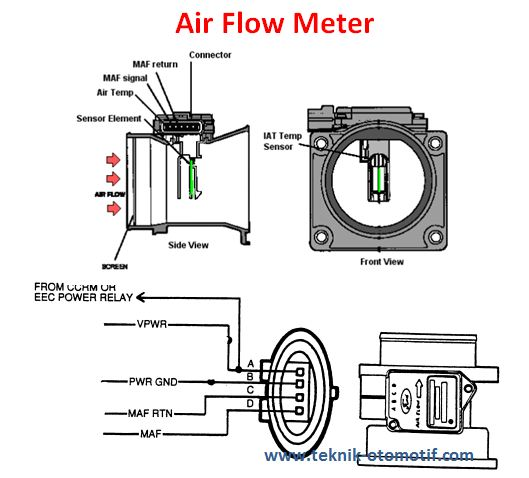 Fungsi Sensor Air Flow Meter
