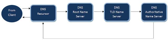 dns full form, dns server