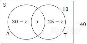 Diagram Venn untuk siswa yang pernah berkunjung ke Ancol dan Taman Mini