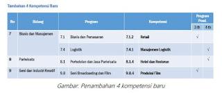 Perubahan Spektrum Keahlian Jenjang SMK