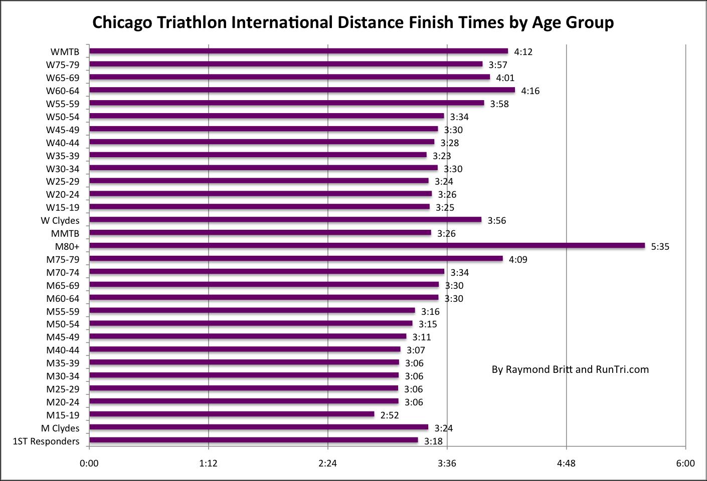 Average 10k Time >> Average Finish Times
