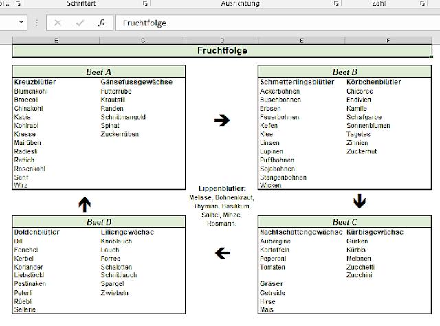 Tabelle Fruchtfolge