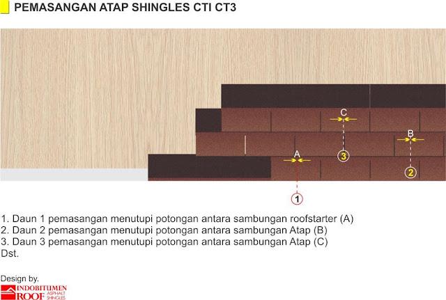 Teknik Pemasangan CT3