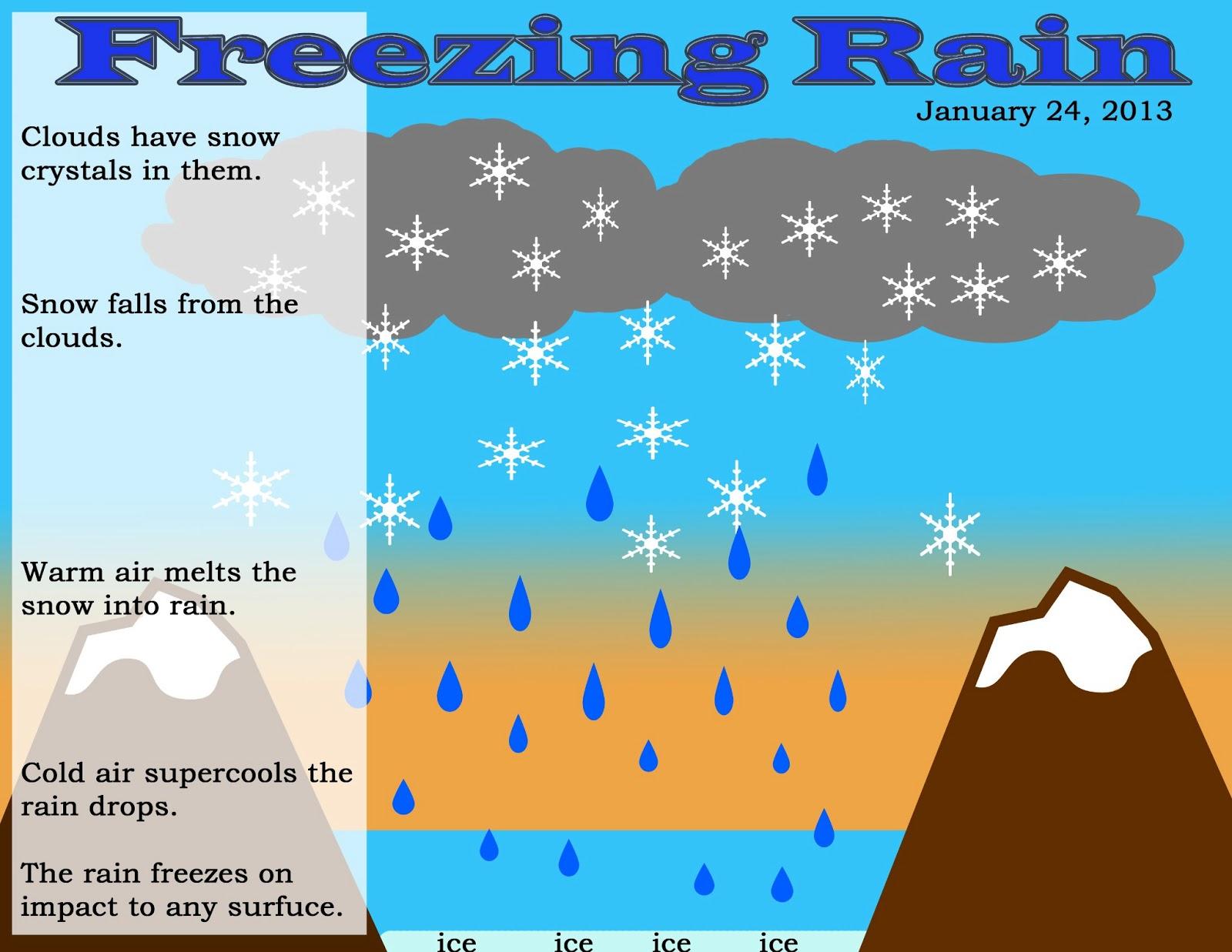 Brian Blaylock S Weather Blog Freezing Rain
