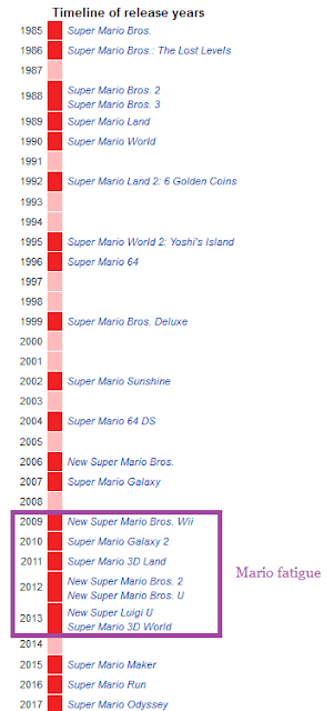 Super Mario series timeline of release years fatigue