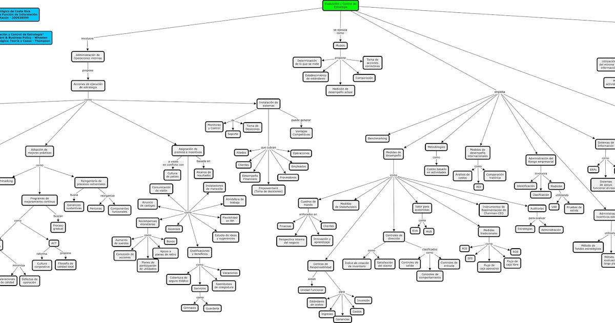 Administración de la Función de Información: Mapa 8