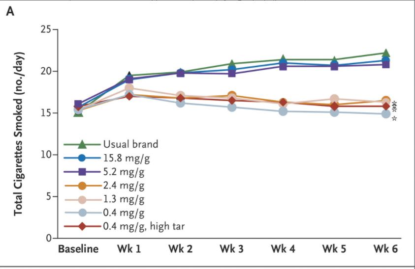 FDA au-delà de l'utilisation datant