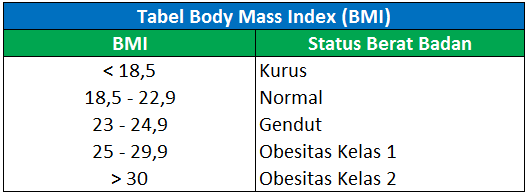 Tabel BMI (Body Mass Index)