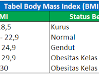 Soal Latihan Excel: Menghitung Berat Badan Ideal