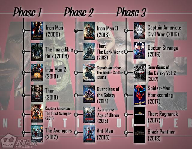 alur Cerita Film Marvel Cinematic Universe