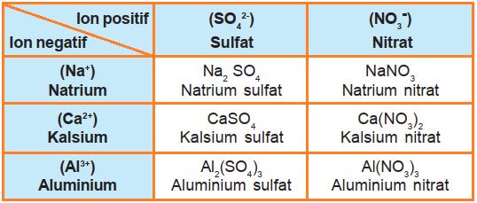 Tabel contoh pembentukan senyawa ionik
