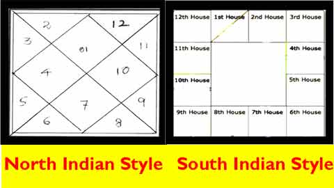 Astrosay What Is Difference Between North Indian And South Indian Horoscope Styles