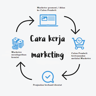 marketer Online