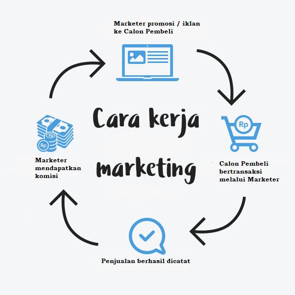 Cara Kerja Marketer Online