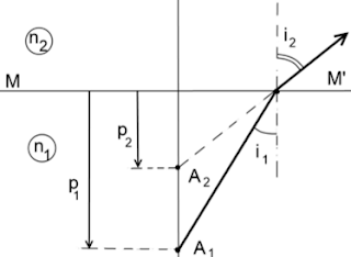 aproximarea lui Gauss