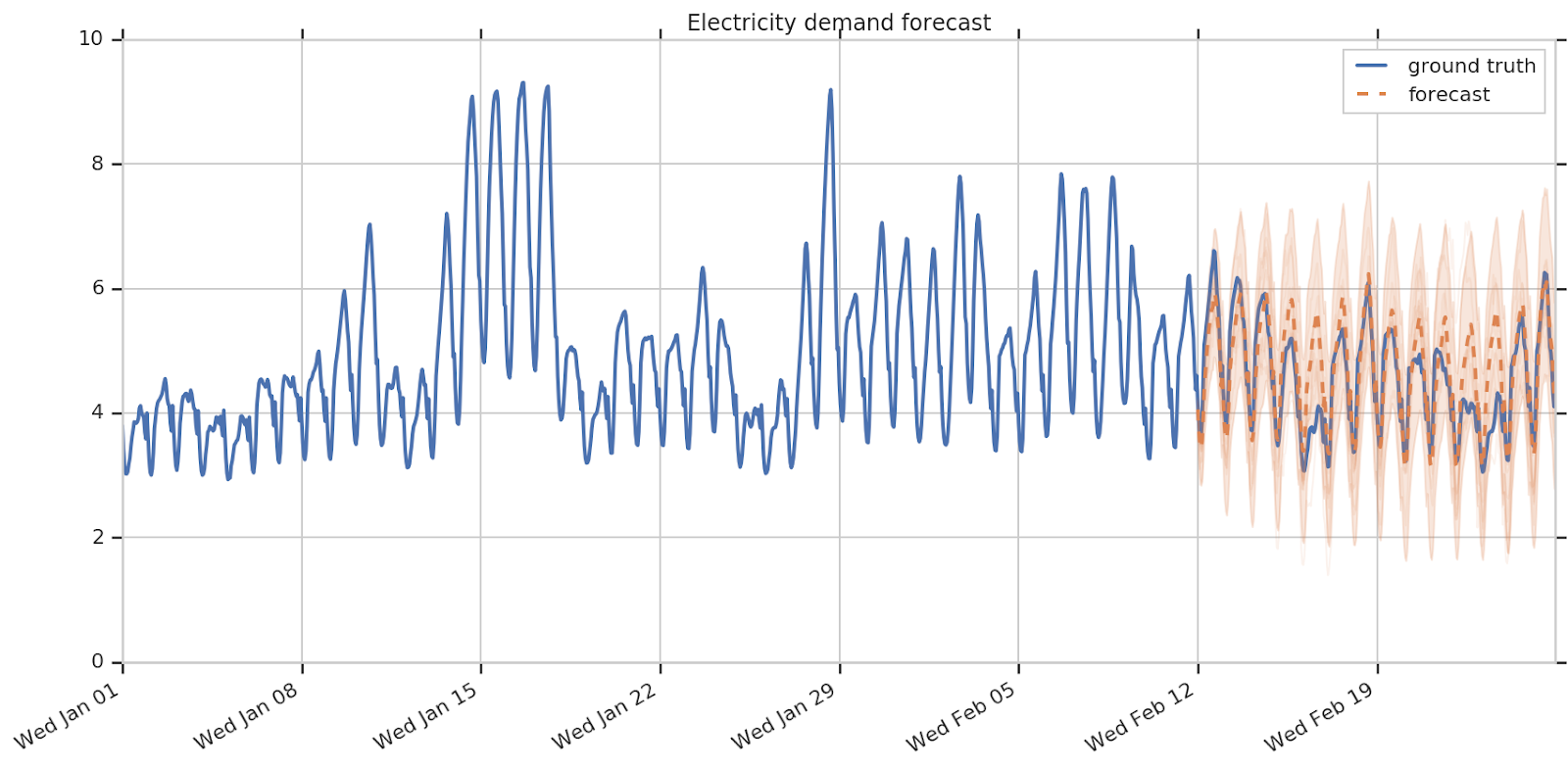 electricity demand forecast