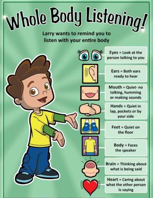 Role Of Body Parts in Listening