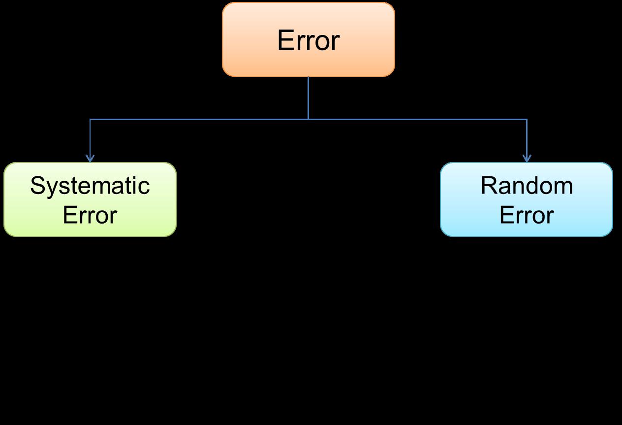Example laser measurement error prediction. | download scientific.