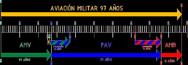 venezuela escarapela nacional ceo dir 119 cucarda insignia Esquema de la transición línea temporal