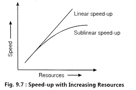 Speed-Up With Increasing Resources.