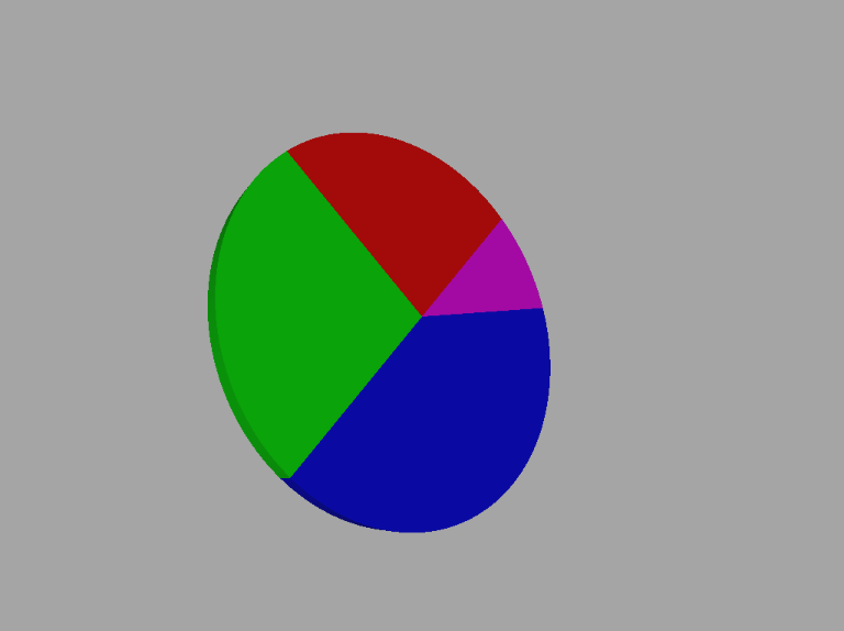 Now that we have the rendering of an entire circle with its edge lets give our slice some configurable parameters and initialize them in piescene also ios  pie chart tutorial part putting it all together rh learnbyexspot