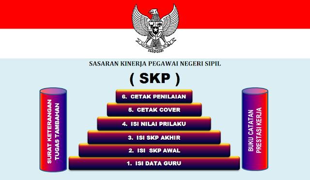 Download Aplikasi SKP Untuk Personal Guru PNS Versi Terbaru 2018