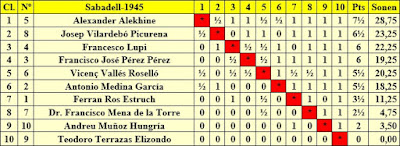 Clasificación final por orden de puntuación del Torneo de Sabadell 1945