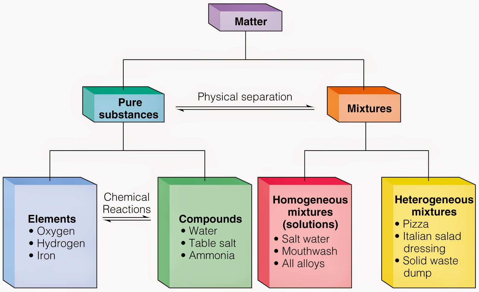diagram of elements compounds and mixtures doorbell installation 6th grade science 5th six weeks wk 1 2 matter pure