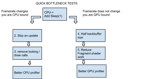 The Workbench: Understanding Mobile CPU throttling