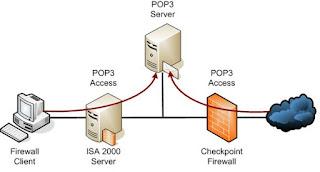 Server POP3