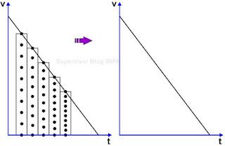 Grafik Kecepatan terhadap Waktu (grafik v-t) pada GLBB diperlambat