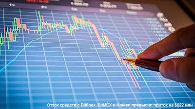 Отток средств с Bitfinex, BitMEX и Kraken превысил приток на $622 млн