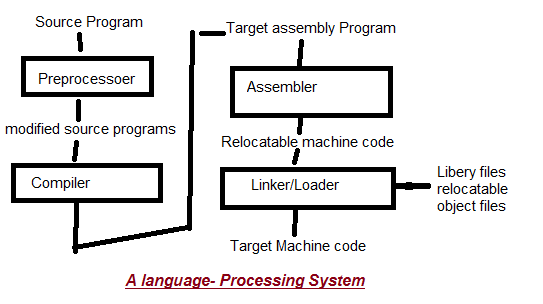 Language-processing-system