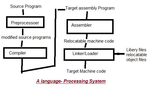 Language-processing-system