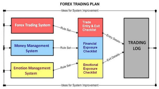 Forex trading investment plans