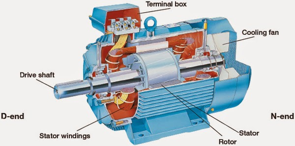 Menulis Untuk Mengingat  Pengetian Motor Ac  Robotika