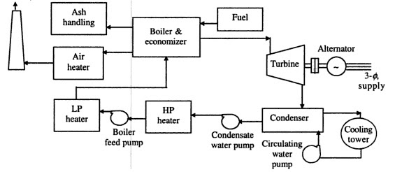thermal power plant layout and working pictures basic electronics Coal Power Plant Clip Art power plant layout diagram detailed data wiring diagrampower plant layout drawings wiring diagram wind power plant