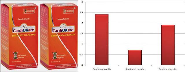 pareri CardioKare pretul scaderii colesterolului si trigliceridelor