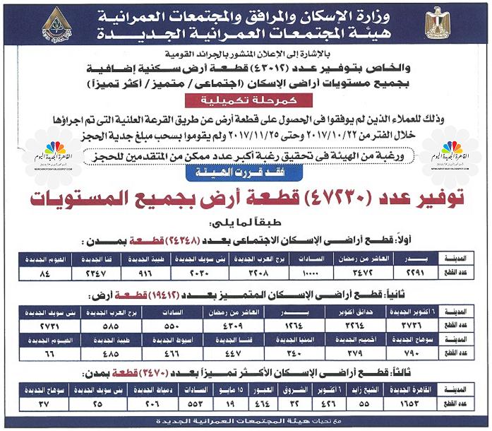 القاهرة الجديدة اليوم الإسكان ترفع أسعار المتر لقطع أراضي