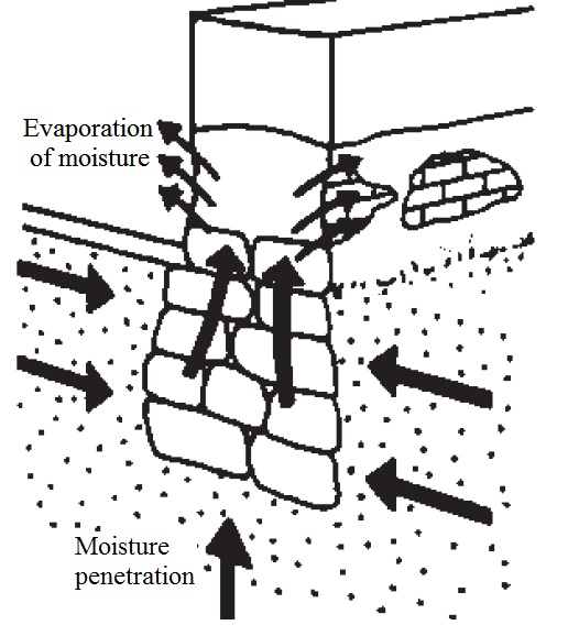 Moisture penetration through foundation walls