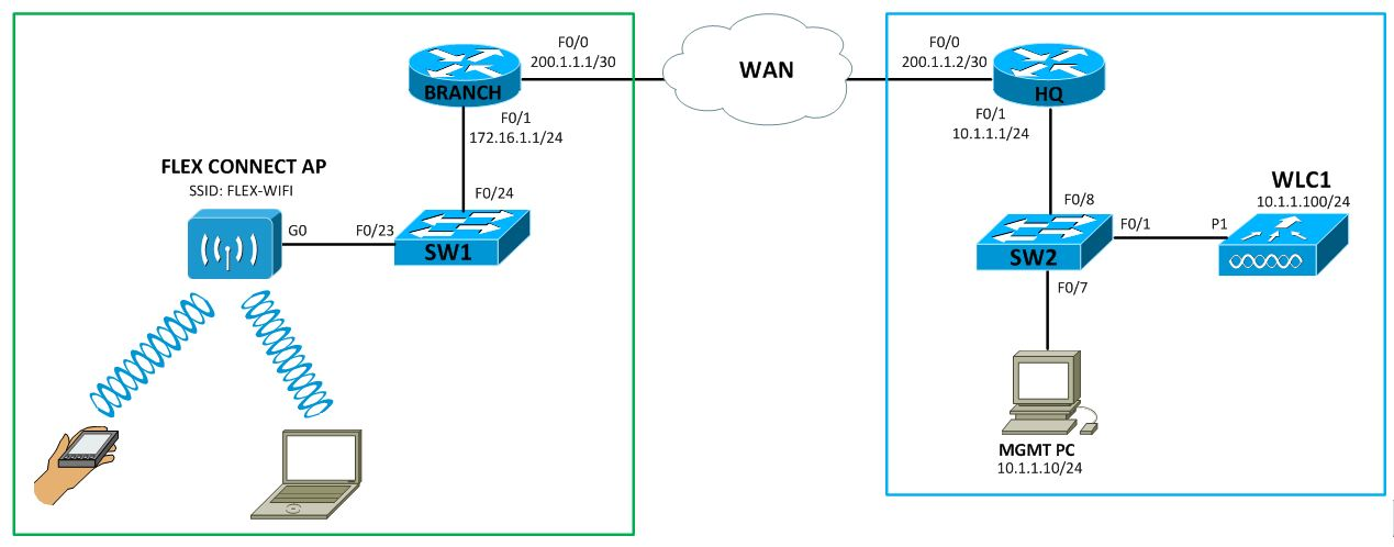 My CCNA Wireless Journal: Configuring FlexConnect (H-REAP