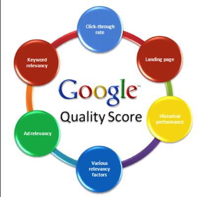 ppc quality score