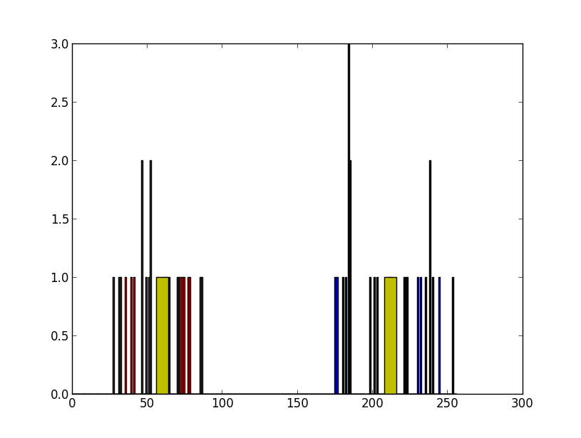 OpenCV-Python: 2013
