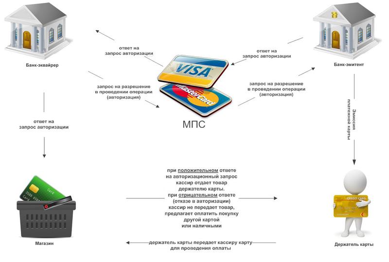 Схема того как работают карточные платежные системы