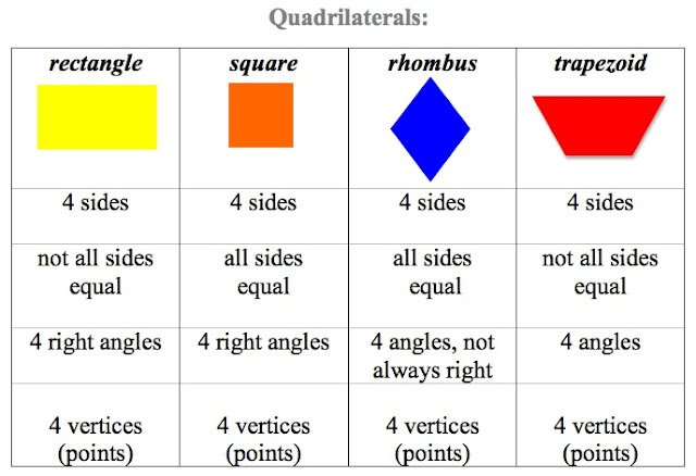 Types Of Quadrilateral | www.imgkid.com - The Image Kid ...