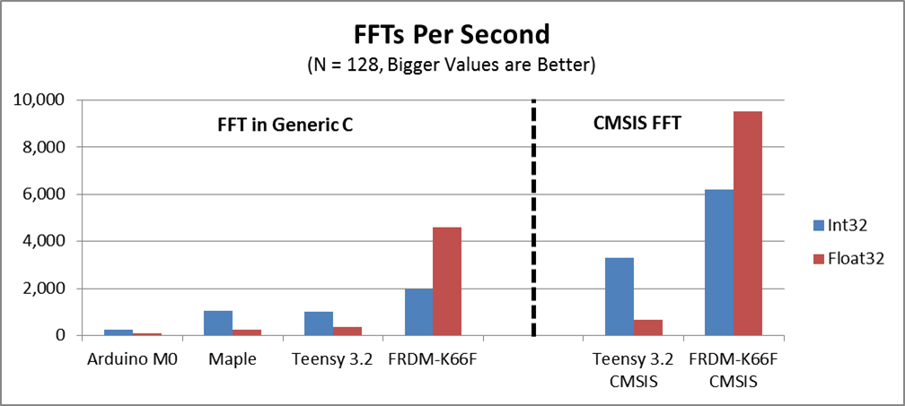 Open Audio: Benchmarking - FFT Speed